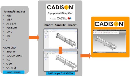 CADISON-Equipment-Simplifier